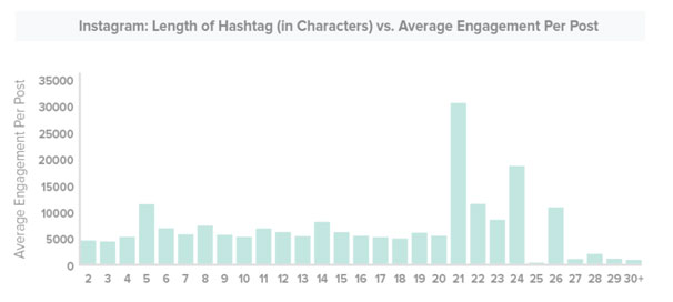 Hashtag best practices: Length of hashtags on Instagram
