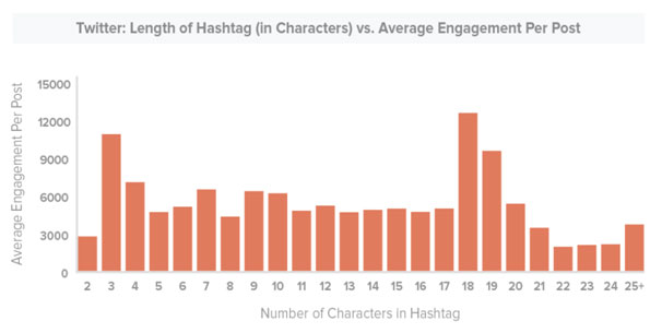 Hashtag best practices: Length of hashtags on Twitter
