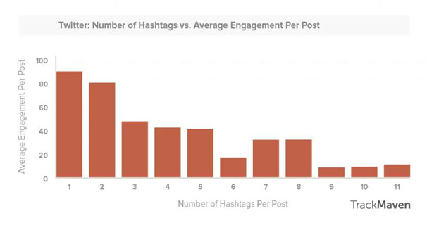 Hashtag best practices: Number of hashtags on Twitter
