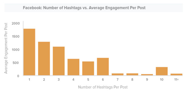 Hashtag best practices: Number of hashtags on Facebook