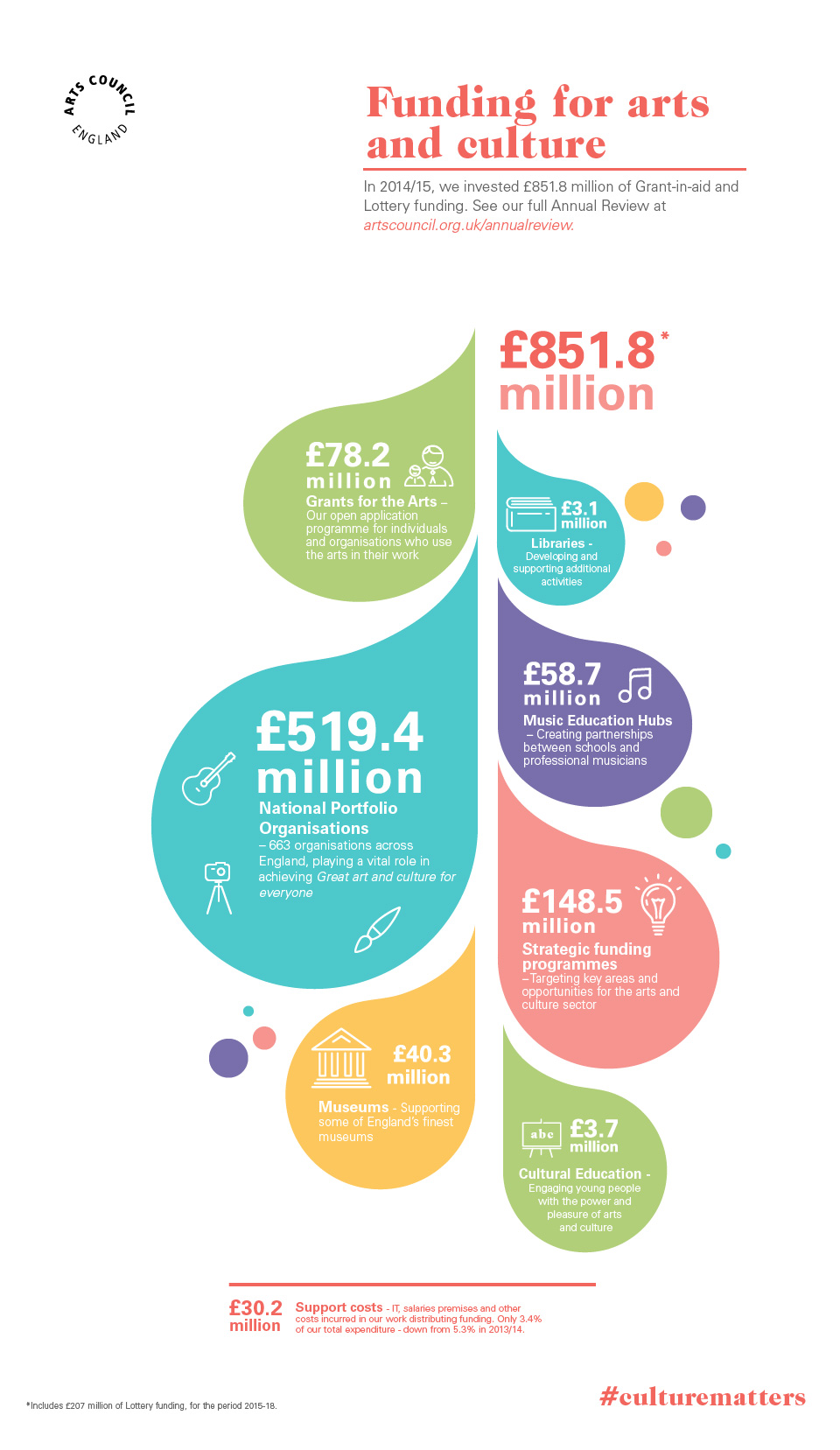 Annual Report 201415 Infographic Funding